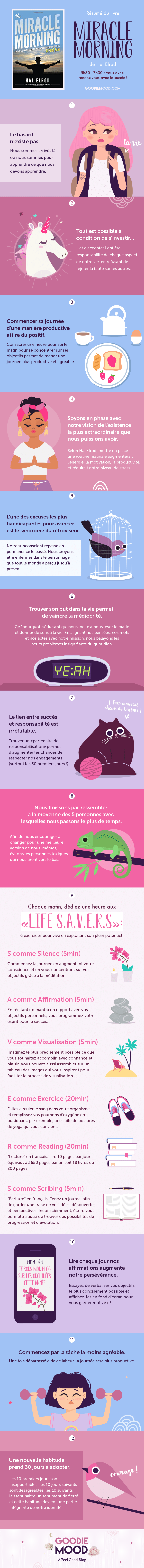 "🌟 Résumé illustré du livre ""The Miracle Morning"" d'Hal Elrod 💗 Sur Goodie Mood, le blog Feel Good ☕️ #miraclemorning #halelrod #motivation #ecriture #meditation #visualisation"