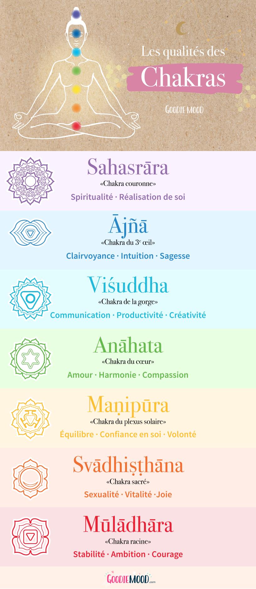 infographie sur les chakras et leur signification