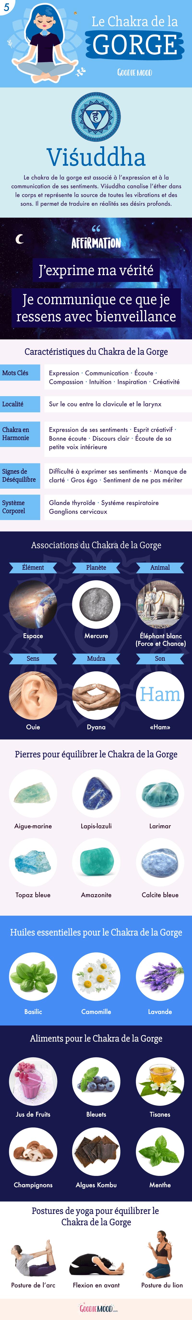 ⭐️Une introduction aux chakras : La signification du Chakra de la Gorge. Sur Goodie Mood le blog Feel Good et Créativité #chakras #conscience #énergie #univers #mystique #magie #santé #lithothérapie #cristaux #esoterisme #gorge
