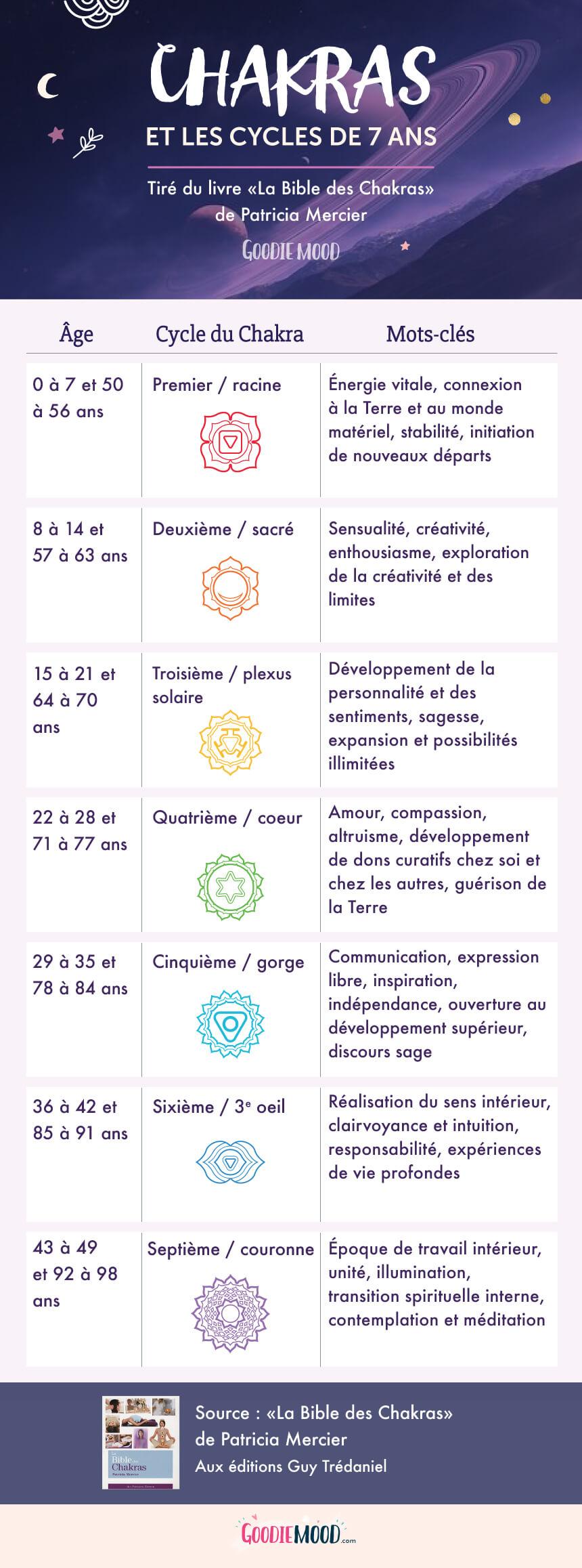 🦄Les cycles de 7 ans des chakras - Sur Goodie Mood, le blog Feel Good et Créativité #Chakras #méditation #esoterisme #infographie #blog #7ans #cycle