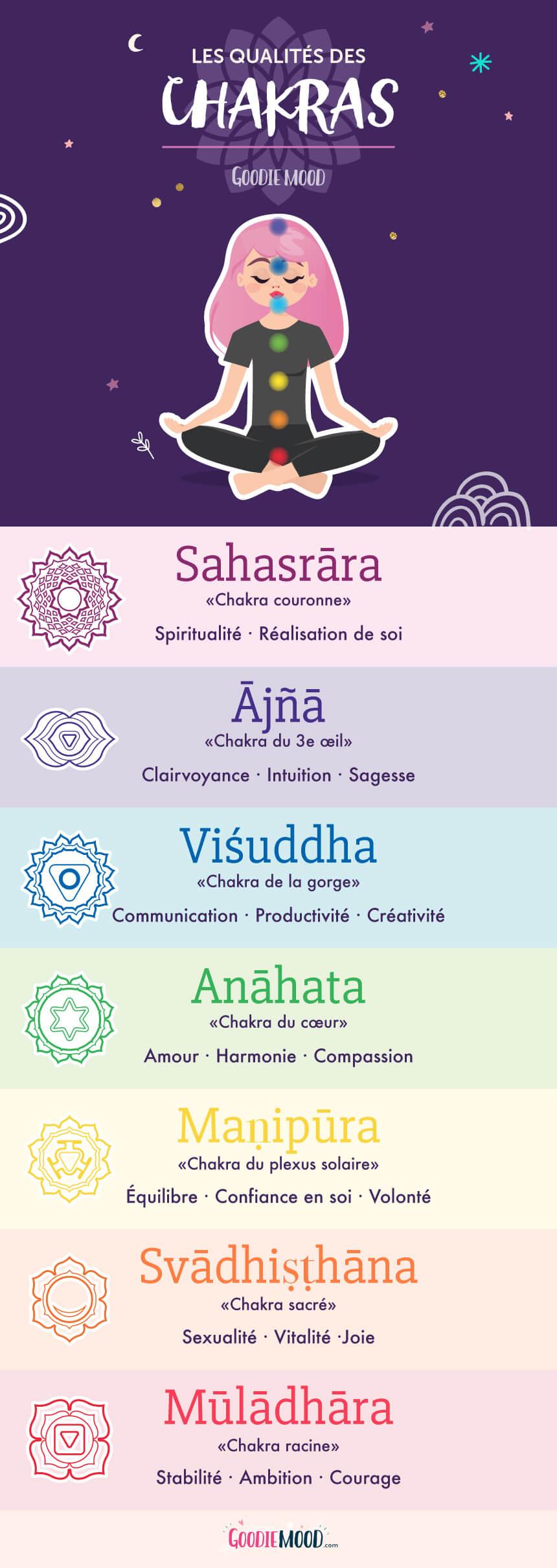🦄Les qualités et significations des chakras - Sur Goodie Mood, le blog Feel Good et Créativité #Chakras #méditation #esoterisme #infographie #blog #bienetre #energie