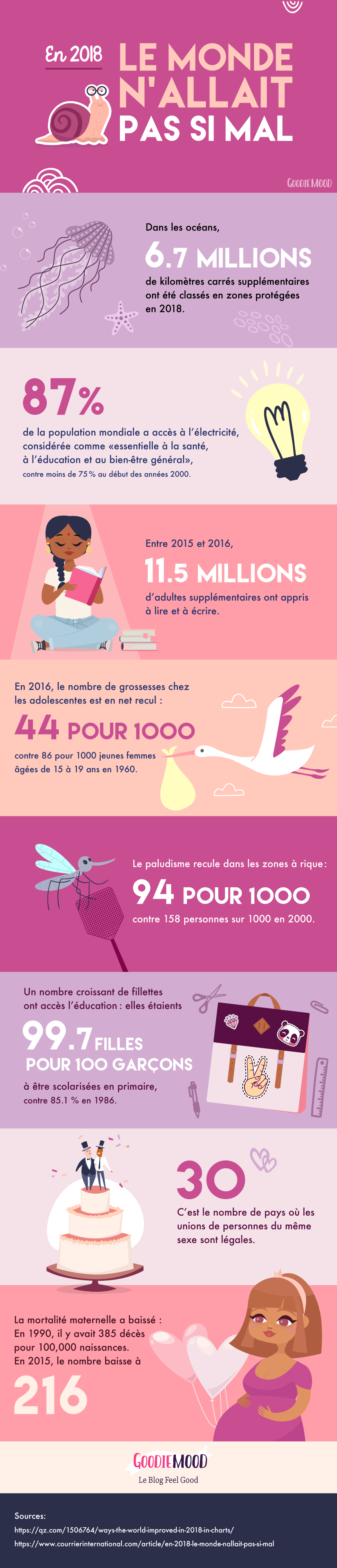 🕺🏻 Infographie sur les bonnes nouvelles de 2018 pour rester optimiste ! Sur Goodie Mood le Blog Feel Good 💗 #infographie #courrierinternational #graphisme #illustration #optimisme #sourire #feelgood