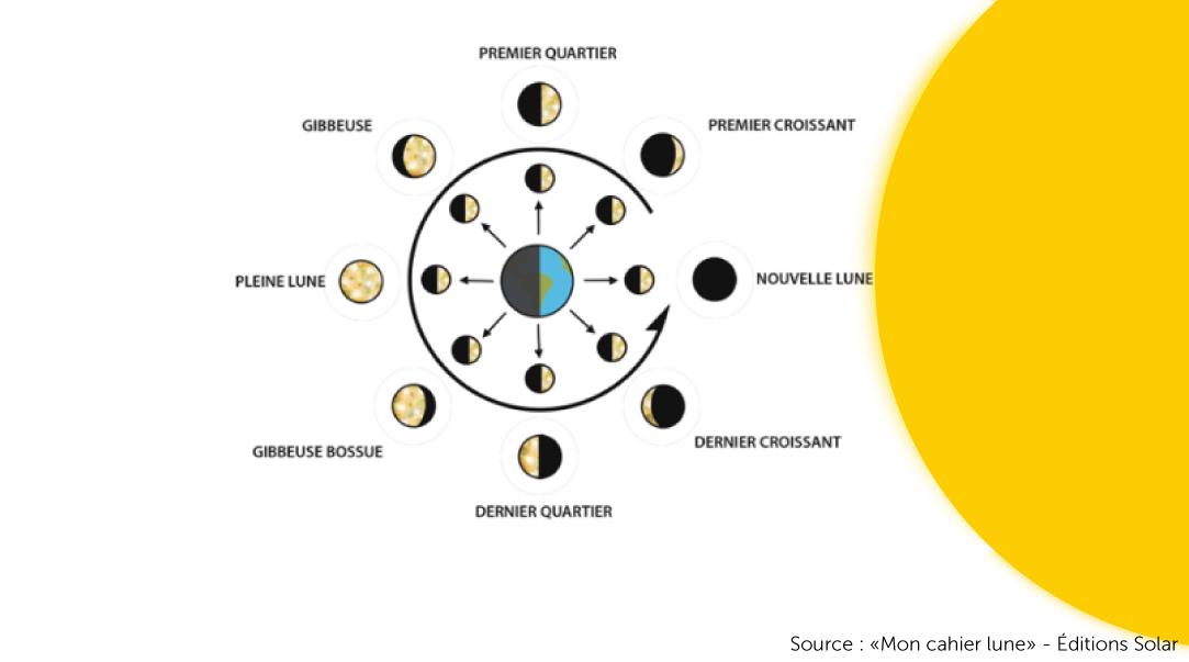 Schema de l'éclairement de la lune par le soleil